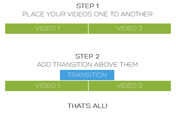 Flat transitions pack - how to use